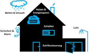 Verschiedene Anwendungsbereiche des Smart Home