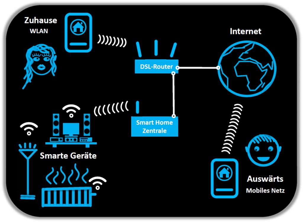 Smart Home Zentrale: Anschluss und Zugriffsmöglichkeiten